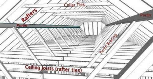 Roof frame with collar ties, purlins and bracing