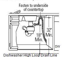No Dishwasher High Loop Drain Line Jwk Consulting
