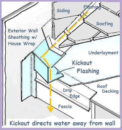 Kickout Flashing Needed Jwk Consulting Amp Construction