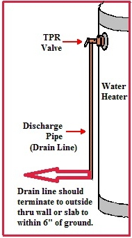 water heater tpr valve jwk consulting construction. Black Bedroom Furniture Sets. Home Design Ideas